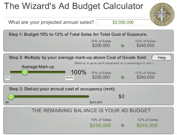 ad budget calculator
